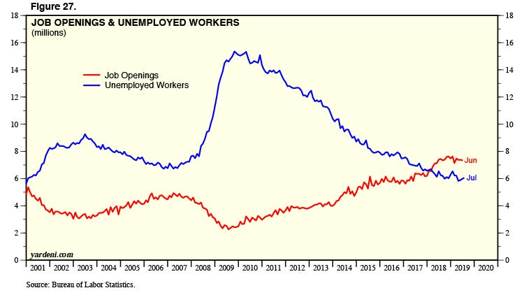 job openings and unemployed workers