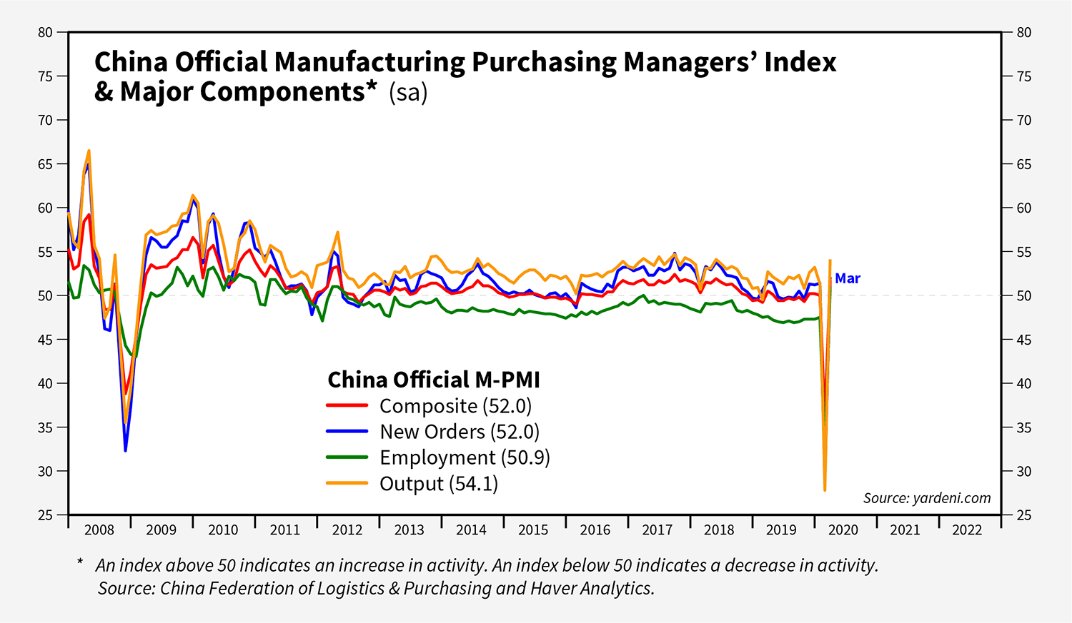 China Official Manufacturing Purchasing Managers' Index & Major Components