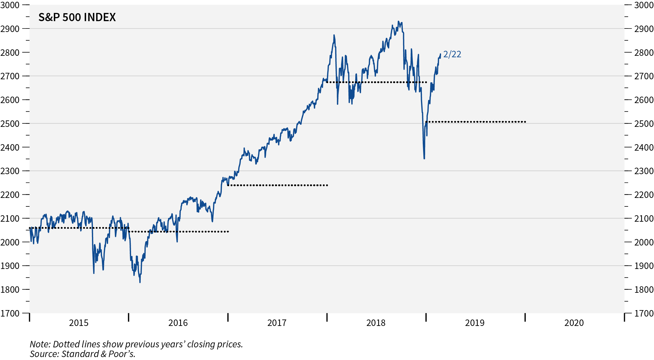 Keep A Long-Term Market Perspective graph